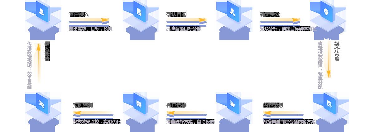服务流程:专项服务,全程跟进